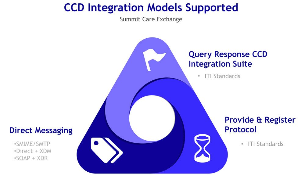 care exchange CCD integration models supported