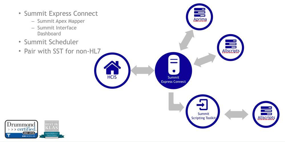 express connect interoperability platform