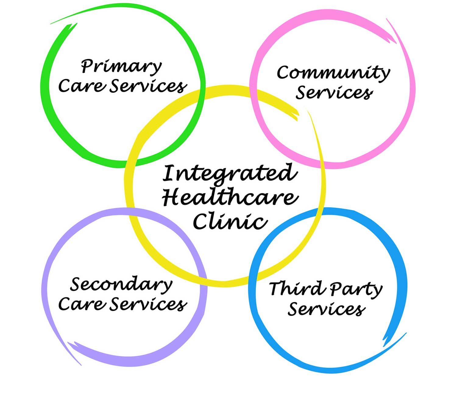 summit exchange community healthcare 2 circles